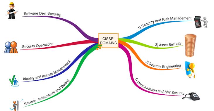 CISSP domains 2015